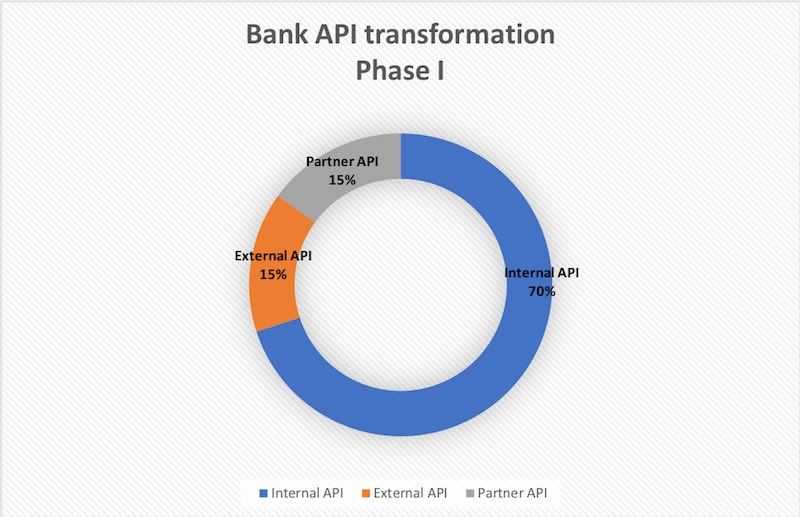 Bank API Bezos Article