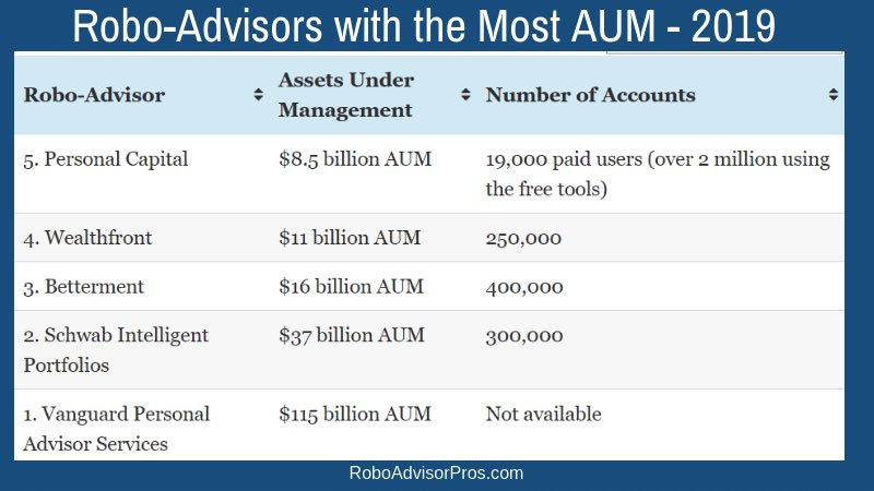 Robo-advisors increase AUM but the Cash pile in the market hasn't decreased