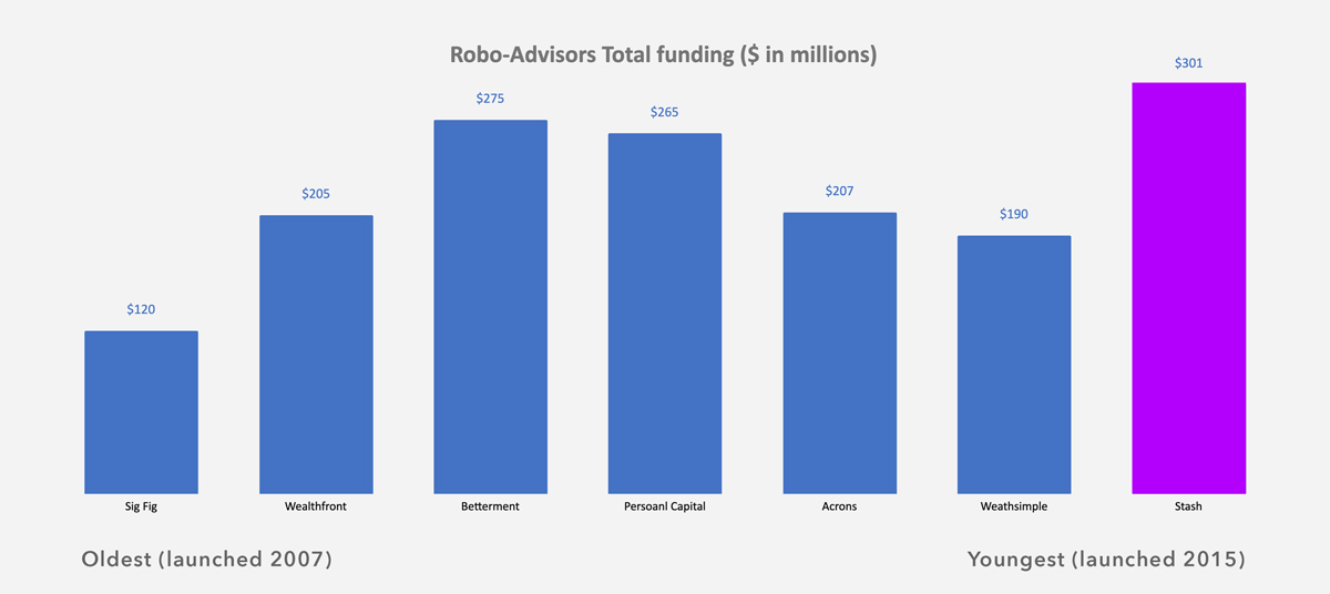 Stash Robo-Advisor